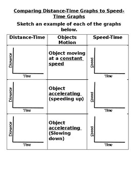 Comparing Distance/Time and Speed/Time Graphs