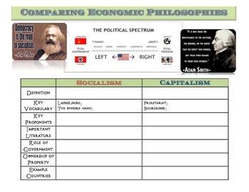 Comparing Economic Philosophies Graphic Organizer: Socialism vs. Capitalism
