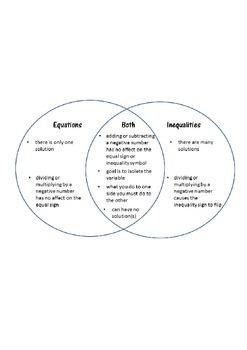 Comparing Equations and Inequalities Venn Diagram