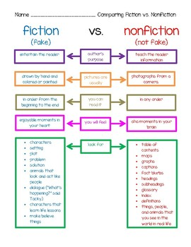 Comparing Fiction Vs. Nonfiction Chart and Sorts