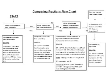 Comparing Fractions Flow Chart