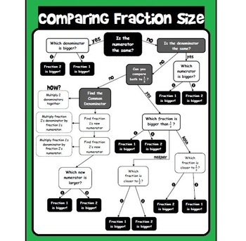 Comparing Fraction Size flowchart