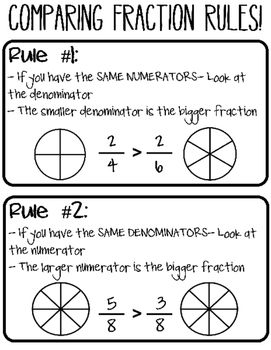 Comparing Fractions Poster