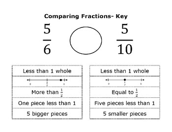 Comparing Fractions- True Statements