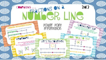 Comparing Fractions on a Number Line (3.NF.3)