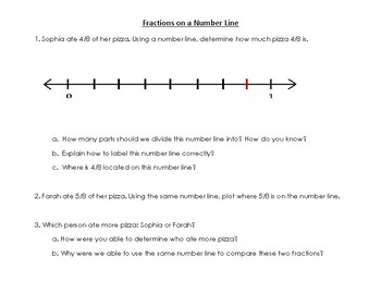 Comparing Fractions on a Number line SOL 3.3