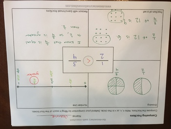 Comparing Fractions with Multiple Representations