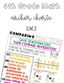 Comparing Fractions with Unlike Denominators | Anchor Chart | Area Model