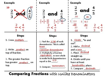 Comparing Fractions with Unlike Denominators Foldable