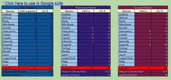 Compare biodiversity Simpson Index community add-on