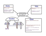 Comparing Functions Graphic Organizer
