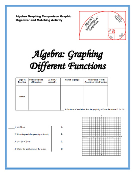 Comparing Graphs of Different Functions