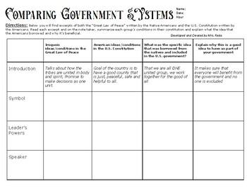 Comparing Iroquois Constitution vs. U.S. Constitution primary document analysis