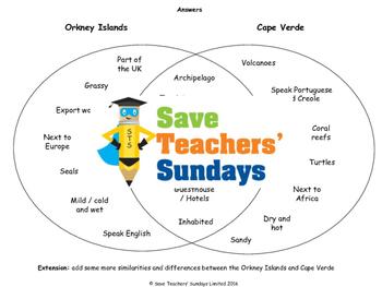 Comparing Islands Lesson Plan and Venn diagram Worksheet
