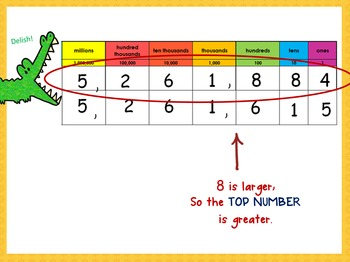 Comparing Large Numbers- 4.NBT.2b
