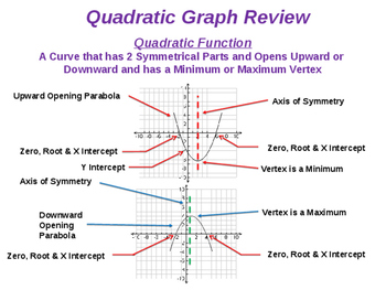 Comparing Linear, Exponential and Quadratic Functions (Equation, Table & Graph)