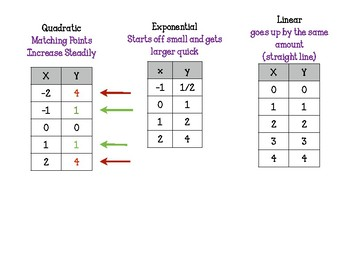 Comparing Linear, Exponential and Quadratic Functions
