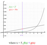 Comparing Linear and Exponential Functions