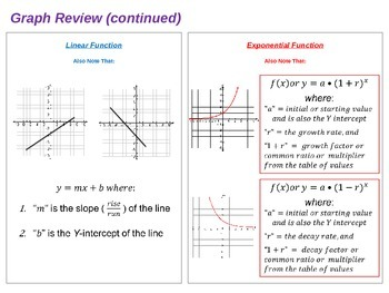 Comparing Linear and Exponential Functions (Equation, Table and Graph)
