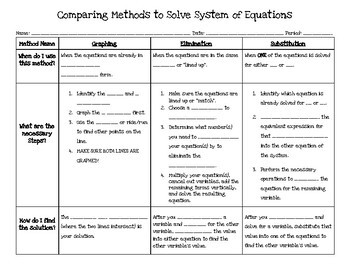 Comparing Methods to Solve Systems of Equations