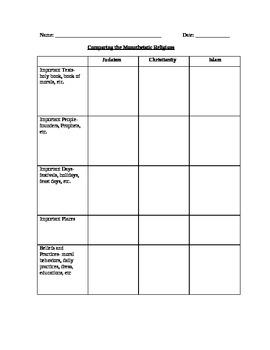Religion Monotheistic Religions Graphic Organizer TpT - Monotheistic religions