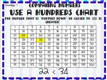 Comparing Numbers 1.NBT.3