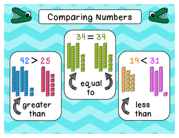 Comparing Numbers Anchor Charts 1 digit 2 digit 3 digit