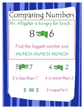 Comparing Numbers Poster