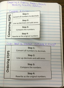 Comparing & Ordering Fractions, Decimals, Percents, Scientific Notation Foldable