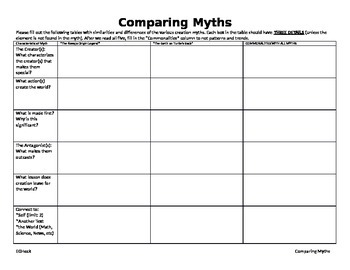 Comparing Origin Myths (American Literature)
