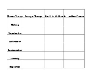 Comparing Phase Changes