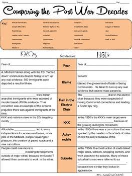 Comparing Post War Decades: 1920s & 1950s