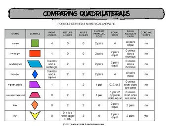 Comparing Quadrilaterals - Chart for comparing traits of shapes