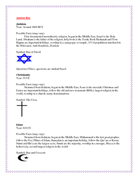 Religion: Compare Judaism, Christianity and Islam