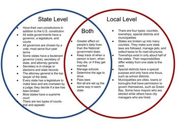 Comparing State and Local Government