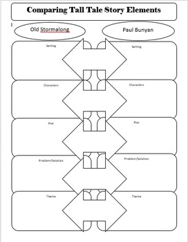 {Editable} Comparing Story Elements Graphic Organizer