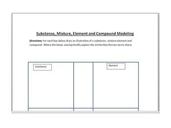 Comparing Substances, Mixtures, Elements and Compounds
