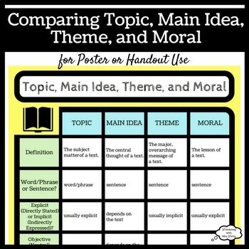 Comparing Topic, Main Idea, Theme, and Moral