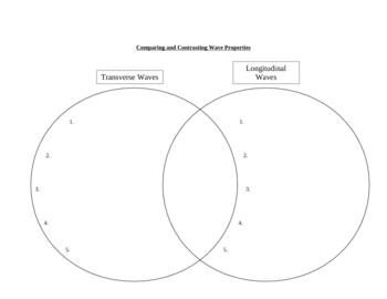 Comparing Transverse & Longitudinal Waves (Venn Diagram)