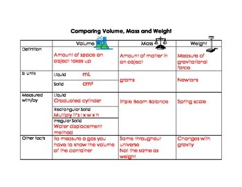 Comparing Volume, Mass and Weight