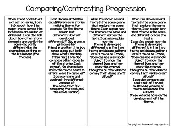 Comparing and Contrasting Reading Progressions Chart