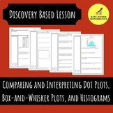 Comparing and Interpreting Dot Plots, Box-and-Whisker Plots, and Histograms