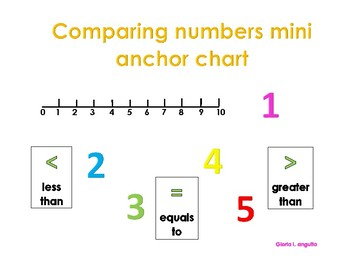 Comparing numbers mini anchor chart for small group