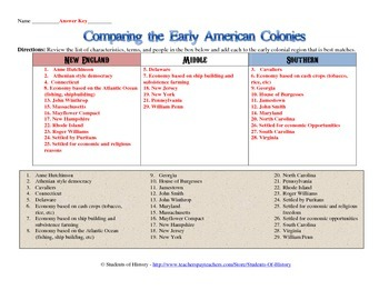 13 colonies comparison chart by students of history tpt. Black Bedroom Furniture Sets. Home Design Ideas