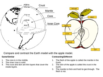 Comparing the Earth to an Apple
