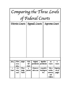 Comparing the Three Levels of Federal Courts