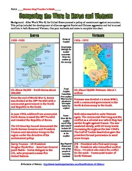 Comparing the Vietnam and Korean Wars Worksheet
