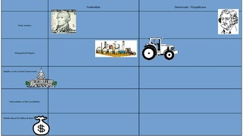 Comparing/Contrasting America's First Political Parties