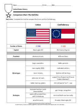 Comparison Chart: The Civil War