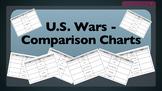 Comparison Charts - U.S. Wars